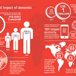Alzheimer's Disease International infographic 'The Global Impact of Dementia'