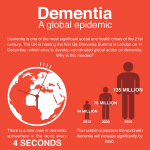 Dementia - a global epidemic