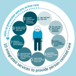 Ten components of care for older people
