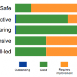 State of care 2013/14