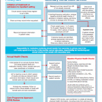 Integrated Physical Health Pathway
