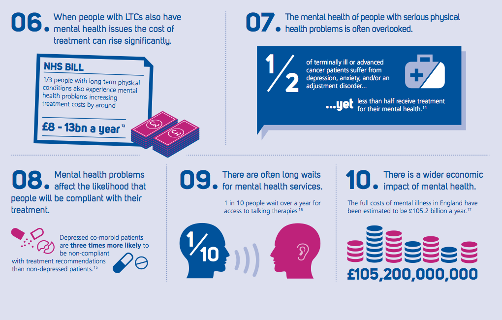 Infographic illustrating some of the facts about mental health