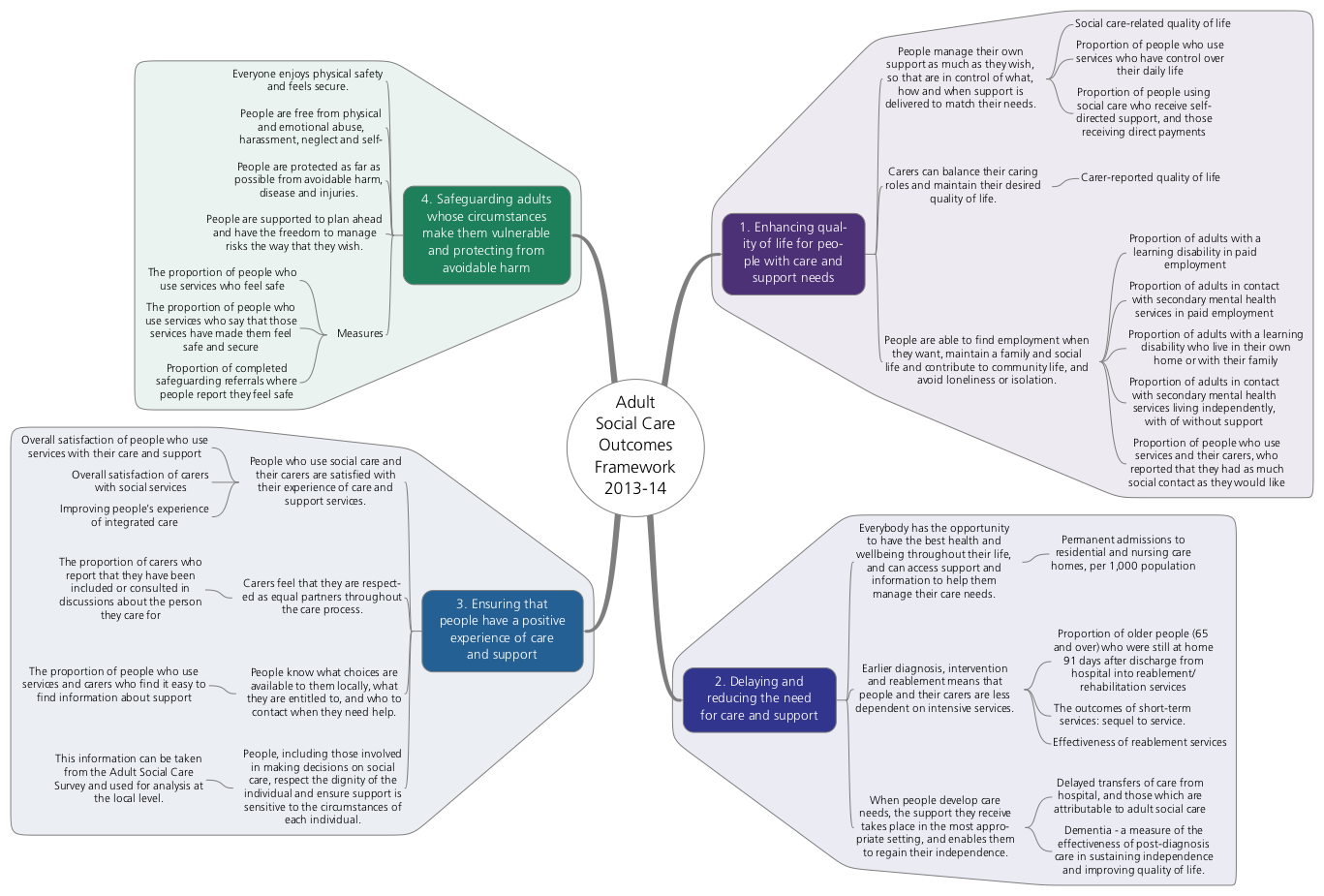 Adult Social Care Outcomes Framework 2013-14