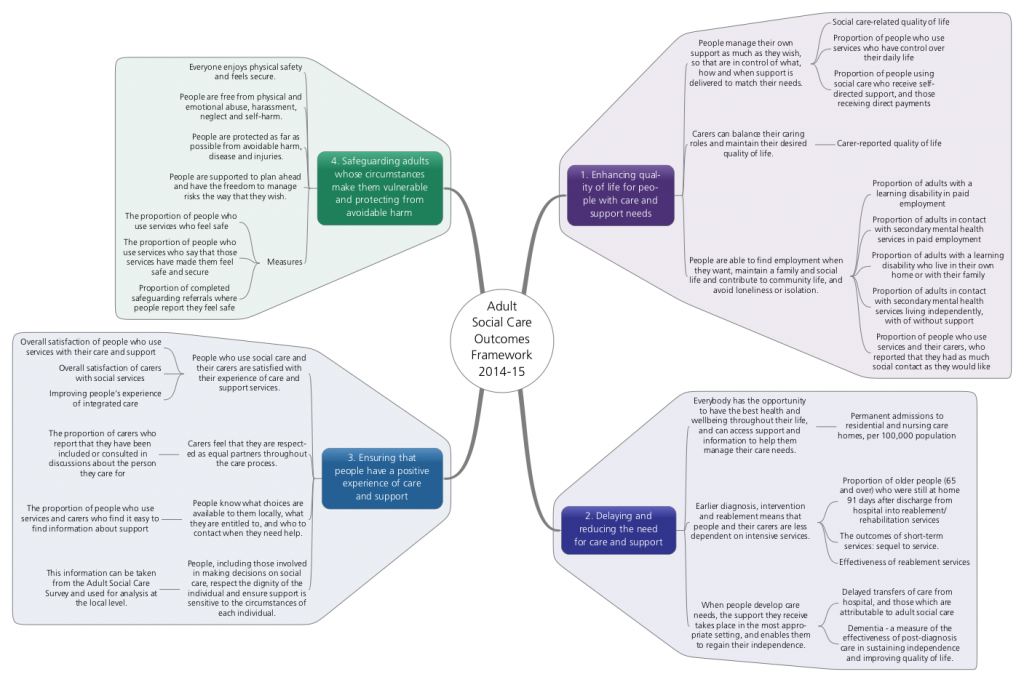 Mind map of Adult Social Care Outcomes Framework 2014 to 2015