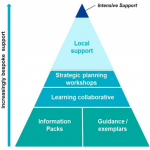 Support for Strategic and Operational Planning